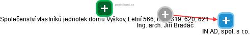 Jiří Bradáč - Obrázek vztahů v obchodním rejstříku