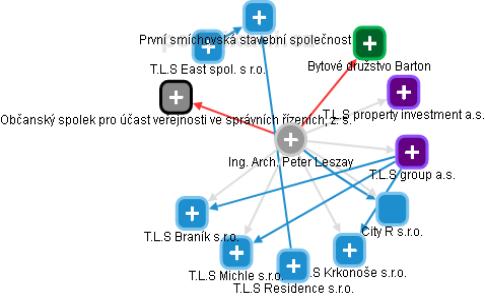 Ing. Arch. Peter Leszay - obrázek vizuálního zobrazení vztahů v obchodním rejstříku