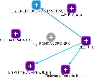 BOHDAN ZRONEK - Obrázek vztahů v obchodním rejstříku
