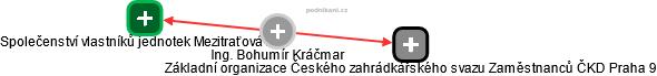 Bohumír Kráčmar - Obrázek vztahů v obchodním rejstříku