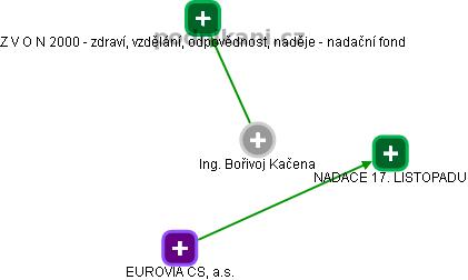 Bořivoj Kačena - Obrázek vztahů v obchodním rejstříku