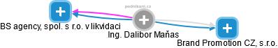 Dalibor Maňas - Obrázek vztahů v obchodním rejstříku