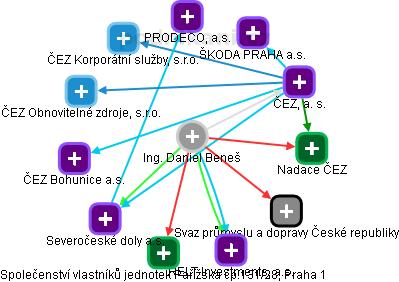 Daniel Beneš - Obrázek vztahů v obchodním rejstříku