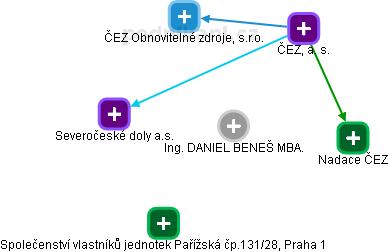 Ing. DANIEL BENEŠ MBA.  - obrázek vizuálního zobrazení vztahů v obchodním rejstříku