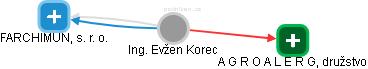Evžen Korec - Obrázek vztahů v obchodním rejstříku