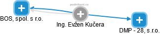 Evžen Kučera - Obrázek vztahů v obchodním rejstříku
