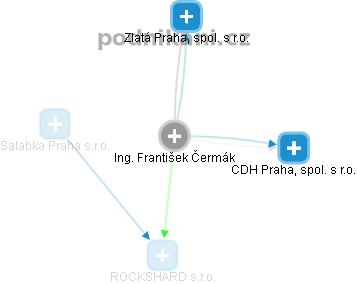 František Čermák - Obrázek vztahů v obchodním rejstříku
