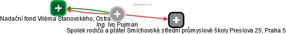 Ing. Ivo Pujman - obrázek vizuálního zobrazení vztahů v obchodním rejstříku