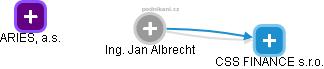 Jan Albrecht - Obrázek vztahů v obchodním rejstříku