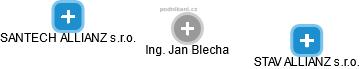 Jan Blecha - Obrázek vztahů v obchodním rejstříku