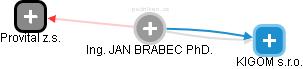 JAN BRABEC - Obrázek vztahů v obchodním rejstříku