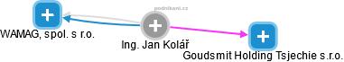 Jan Kolář - Obrázek vztahů v obchodním rejstříku
