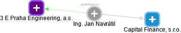 Jan Navrátil - Obrázek vztahů v obchodním rejstříku