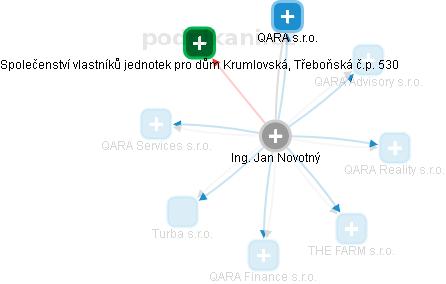 Jan Novotný - Obrázek vztahů v obchodním rejstříku