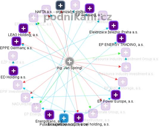 Ing. Jan Špringl - obrázek vizuálního zobrazení vztahů v obchodním rejstříku