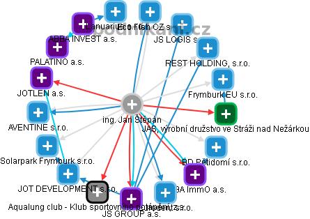 Jan Štěpán - Obrázek vztahů v obchodním rejstříku