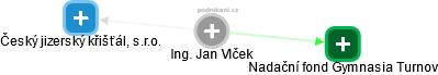 Jan Vlček - Obrázek vztahů v obchodním rejstříku