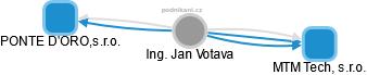 Jan Votava - Obrázek vztahů v obchodním rejstříku