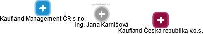 Jana Karnišová - Obrázek vztahů v obchodním rejstříku