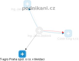Jana Zejdová - Obrázek vztahů v obchodním rejstříku