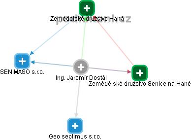 Jaromír Dostál - Obrázek vztahů v obchodním rejstříku