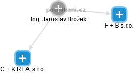 Jaroslav Brožek - Obrázek vztahů v obchodním rejstříku