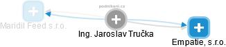 Jaroslav Tručka - Obrázek vztahů v obchodním rejstříku