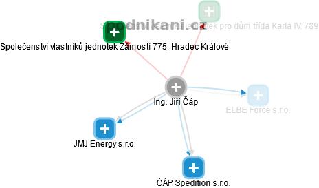 Jiří Čáp - Obrázek vztahů v obchodním rejstříku