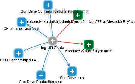 Ing. JIŔÍ CARDA - obrázek vizuálního zobrazení vztahů v obchodním rejstříku