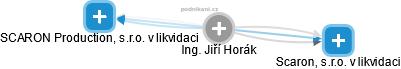 Jiří Horák - Obrázek vztahů v obchodním rejstříku
