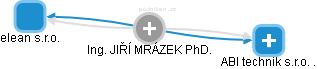 JIŘÍ MRÁZEK - Obrázek vztahů v obchodním rejstříku