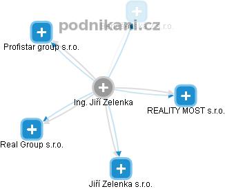 Jiří Zelenka - Obrázek vztahů v obchodním rejstříku