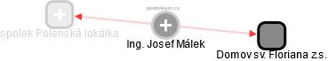 Josef Málek - Obrázek vztahů v obchodním rejstříku