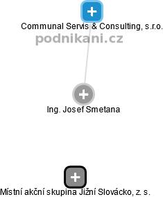 Josef Smetana - Obrázek vztahů v obchodním rejstříku