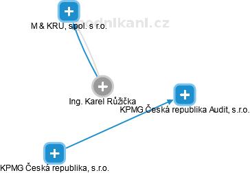 Karel Růžička - Obrázek vztahů v obchodním rejstříku