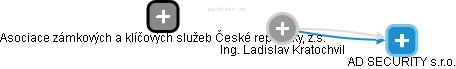 Ladislav Kratochvil - Obrázek vztahů v obchodním rejstříku