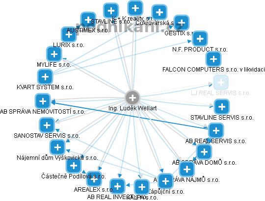 Ing. Luděk Wellart - obrázek vizuálního zobrazení vztahů v obchodním rejstříku