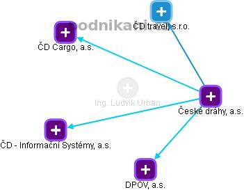 Ludvík Urban - Obrázek vztahů v obchodním rejstříku