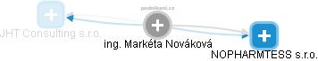 Markéta Nováková - Obrázek vztahů v obchodním rejstříku