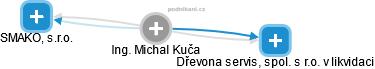 Michal Kuča - Obrázek vztahů v obchodním rejstříku
