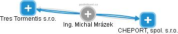 Michal Mrázek - Obrázek vztahů v obchodním rejstříku