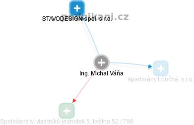 Michal Váňa - Obrázek vztahů v obchodním rejstříku