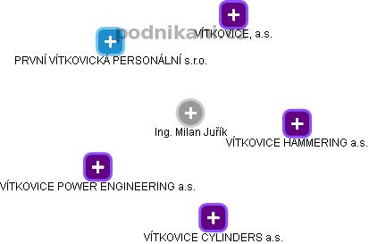 Milan Juřík - Obrázek vztahů v obchodním rejstříku