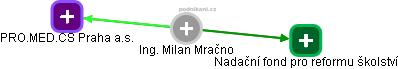 Milan Mračno - Obrázek vztahů v obchodním rejstříku