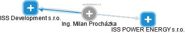 Milan Procházka - Obrázek vztahů v obchodním rejstříku
