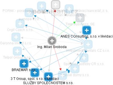 Milan Svoboda - Obrázek vztahů v obchodním rejstříku