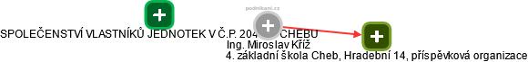 Miroslav Kříž - Obrázek vztahů v obchodním rejstříku