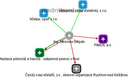 Miroslav Štěpán - Obrázek vztahů v obchodním rejstříku