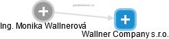 Monika Wallnerová - Obrázek vztahů v obchodním rejstříku