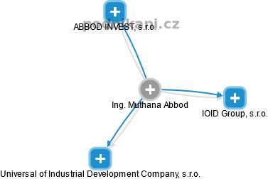 Muthana Abbod - Obrázek vztahů v obchodním rejstříku